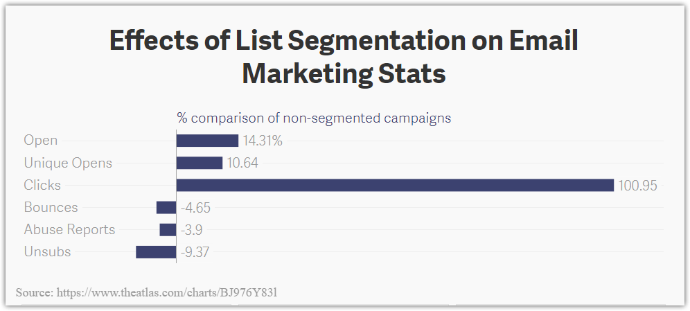 How Segmentation effects Email Marketing Stats