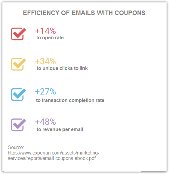 How emails with coupons effect open rate, CTR and revenue stat